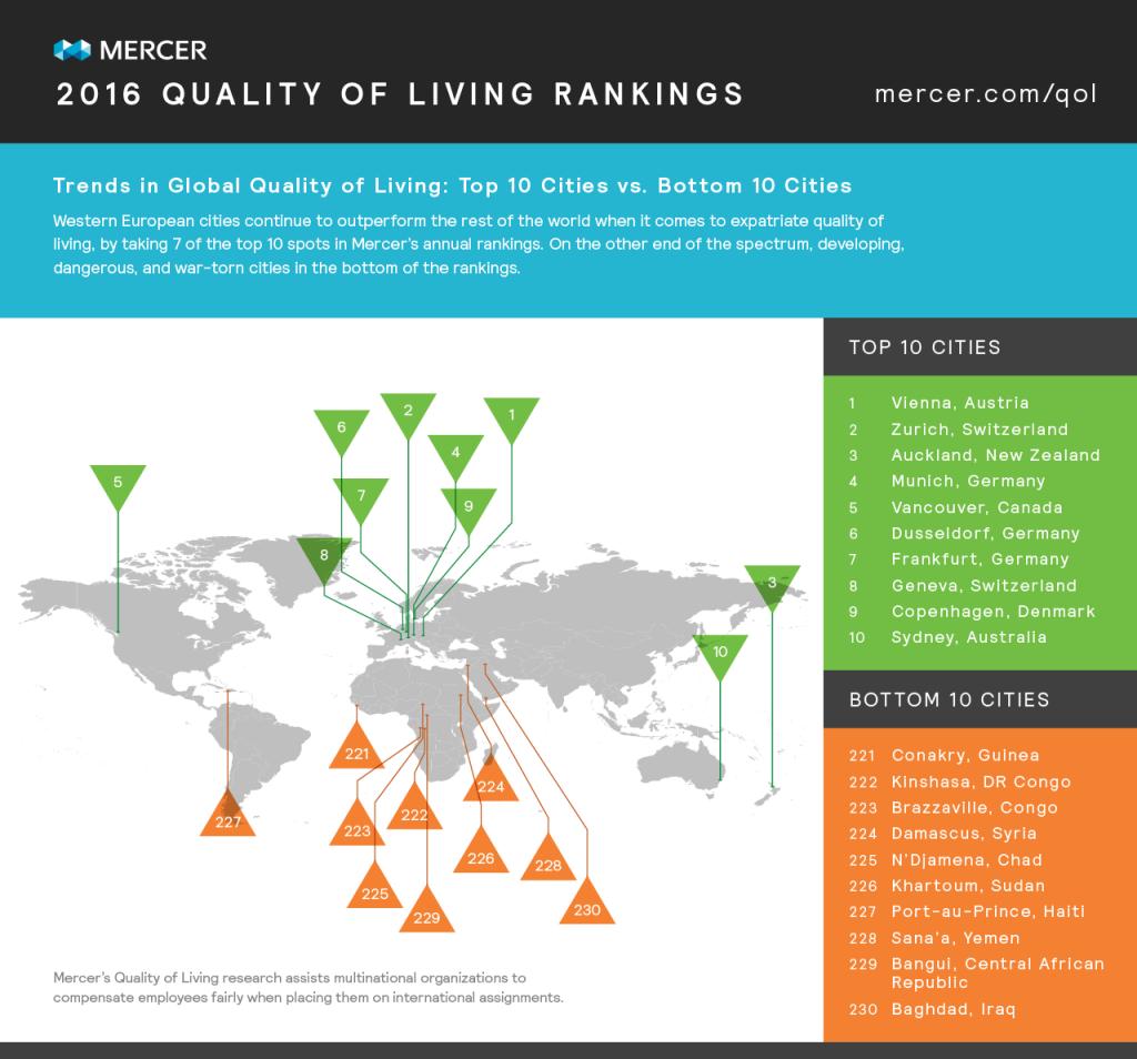 Mercer_QualityofLiving_Global