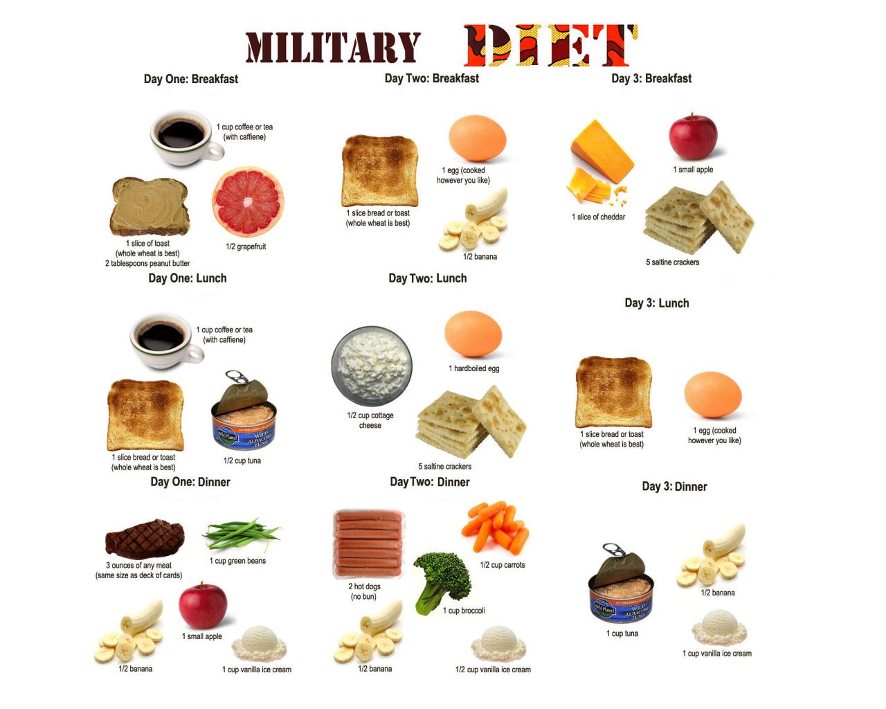 La dieta del militar funciona